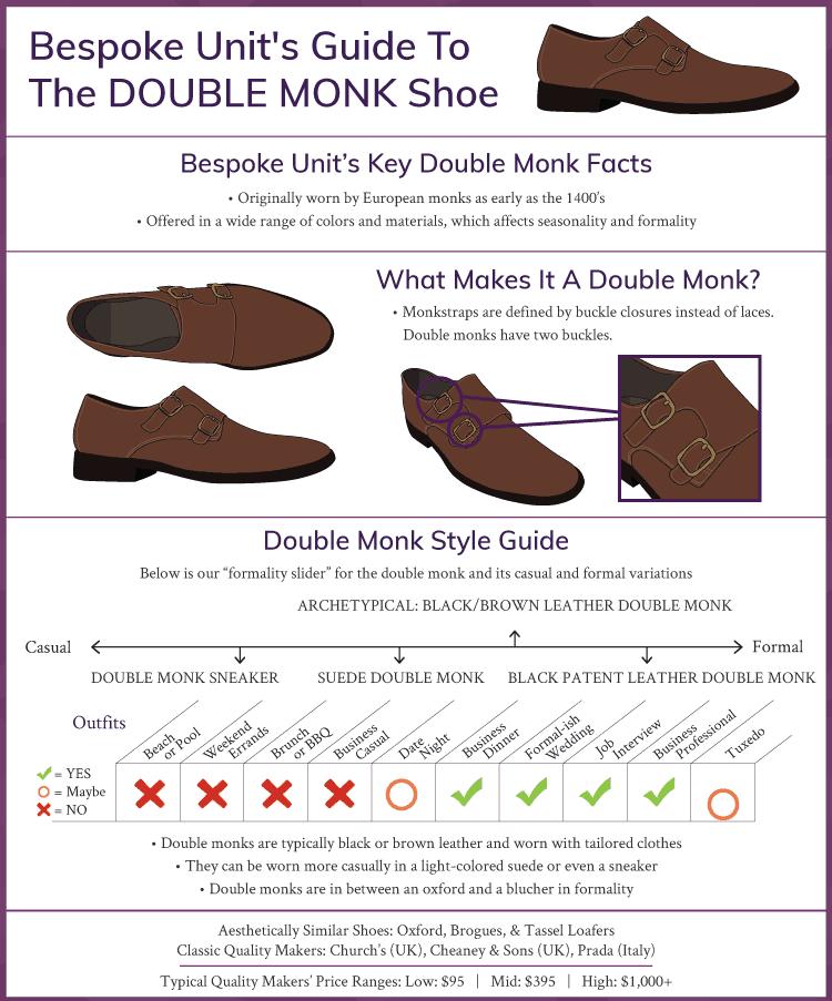 Double Monk Infographic
